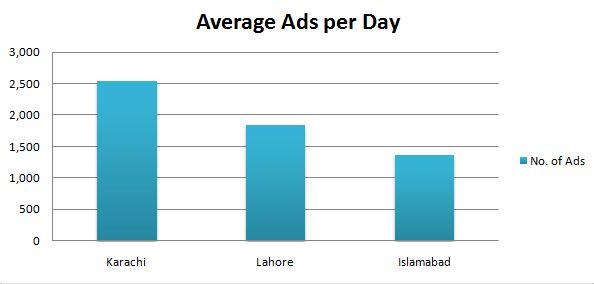 Average Ads Per Day