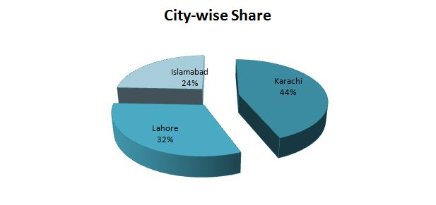 City Wise Share