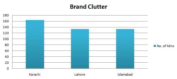 Brand Clutter