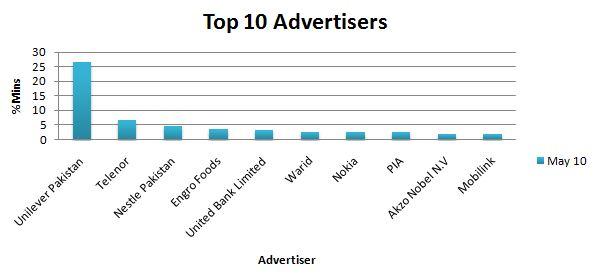 Top Advertisers