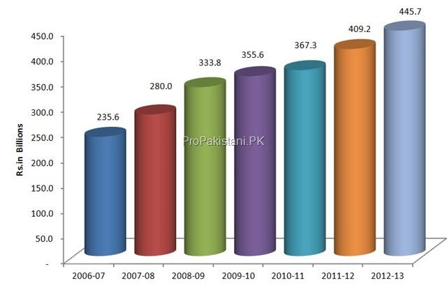 Ecnomic_Indicators_Pakistan_Telecom_0011