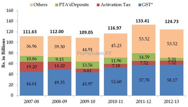 Ecnomic_Indicators_Pakistan_Telecom_0021