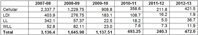 Ecnomic_Indicators_Pakistan_Telecom_003