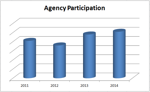 The agency participation in PAS Awards has increased by 24% since 2011