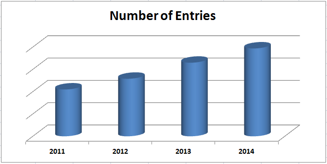 The % growth jump of entries is 88% from 2011 to 2014