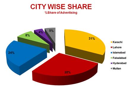 Radio Advertising Industry Snapshot  – June 2014