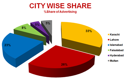 Radio Advertising Industry Snapshot – September 2014