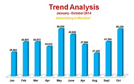 Radio Advertising Industry Snapshot – October 2014
