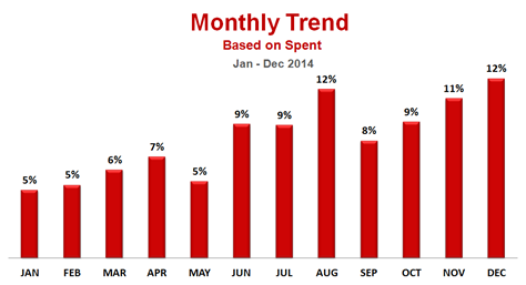 Print Media Industry Yearly Analysis 2014