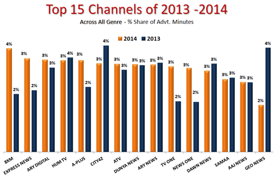 TV Advertising Yearly Industry Report 2014