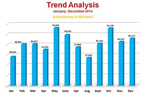 Radio Advertising Industry Snapshot – December 2014