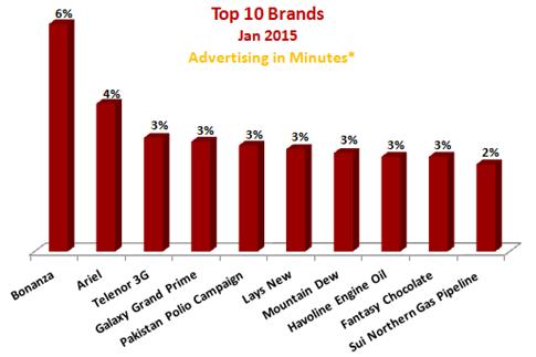 Radio Advertising Industry Snapshot – January 2015