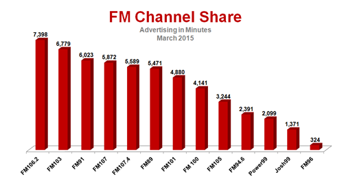 Radio Advertising Industry Snapshot – March 2015
