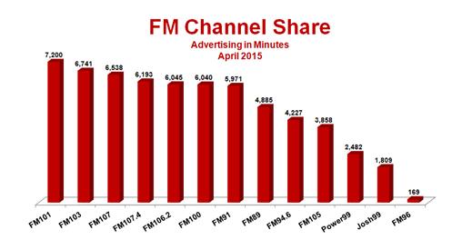 Radio Advertising Industry Snapshot – April 2015
