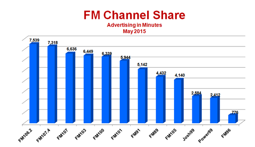 Radio Advertising Industry Snapshot – May 2015