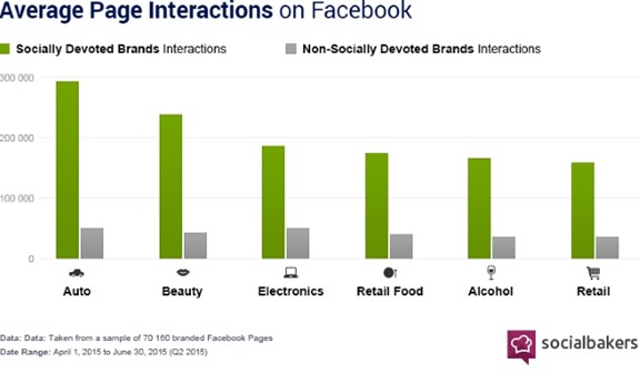 3 SociallyDevoted2Q2015FacebookPageInteractions