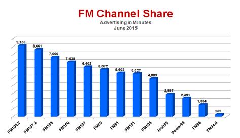 Radio Advertising Industry Snapshot – June 2015