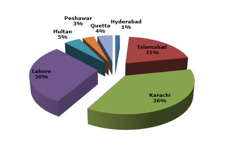 Print Media Analysis December 2016