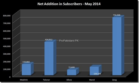 2 Cellular_Subscribers_May_2014_002