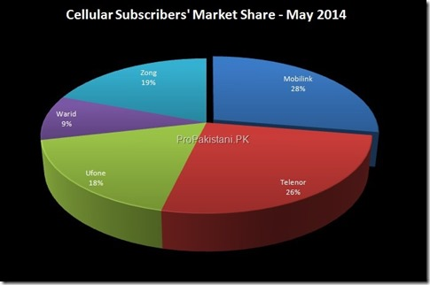 3 Cellular_Subscribers_May_2014_003
