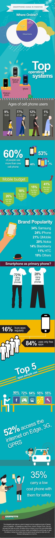 smartphones-in-pakistan