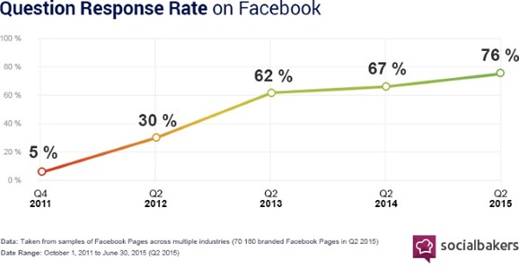 4 SociallyDevoted2Q2015FacebookQuestionResponseRate