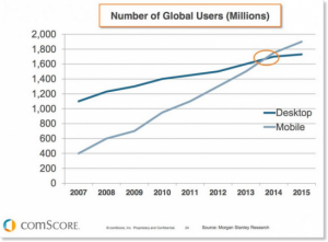 global-mobile-users-stats