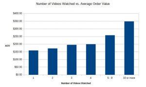video-views-vs-average-order-value