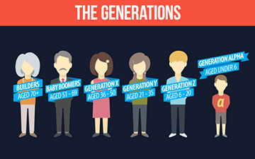 Gen Z Findings (Pulse)