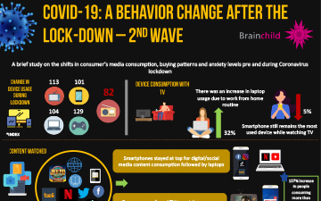 COVID-19 A Behavior Change after the Lock-down – 2nd Wave May 2020
